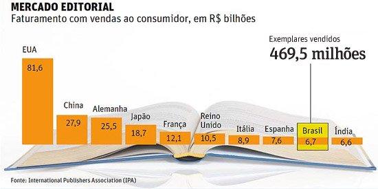numeros-mercado-brasileiro-de-livros